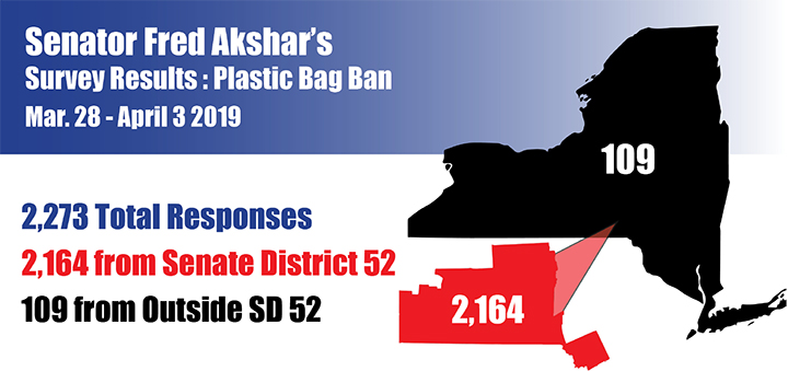 Akshar releases survey results related to plastic bag ban, first responders bills