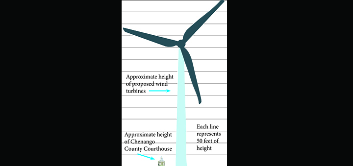 Guilford Windmills To Stand At 650 Feet Tall