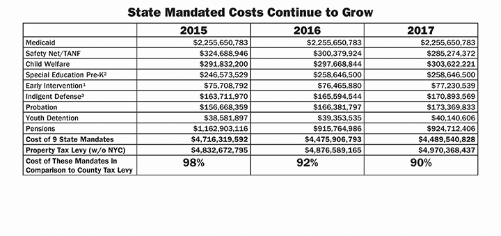 County feels strain of unfunded mandates